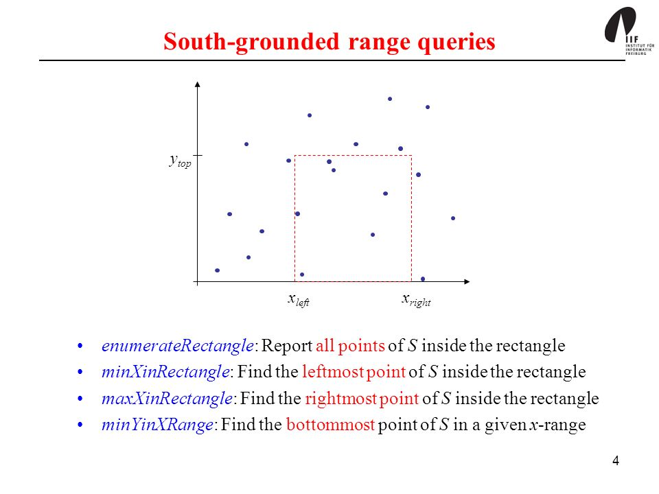 South-grounded range queries