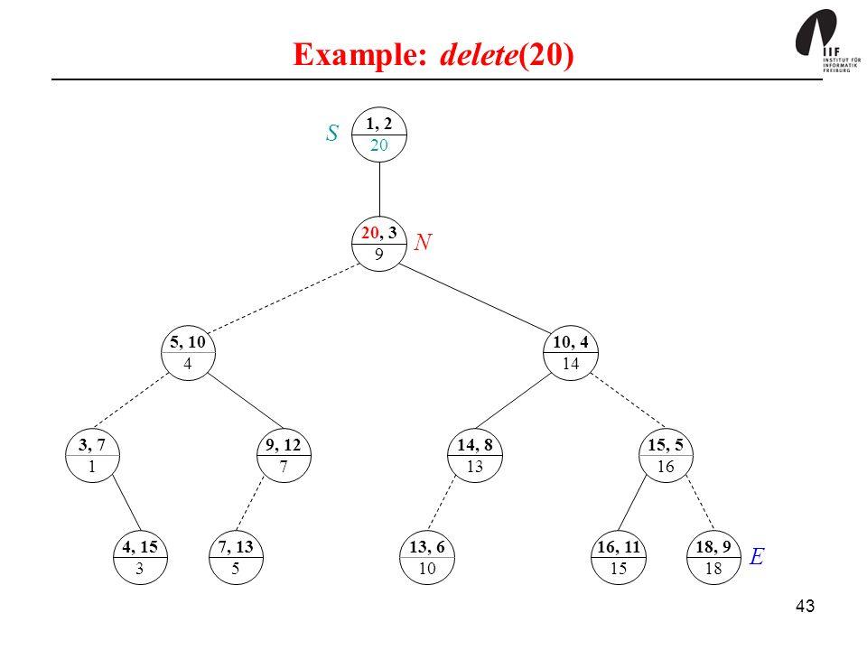 Example: delete(20) 1, 2. 20. S. 20, 3. 9. N. 5, 10. 4. 10, 4. 14. 3, 7. 1. 9, 12. 7. 14, 8.