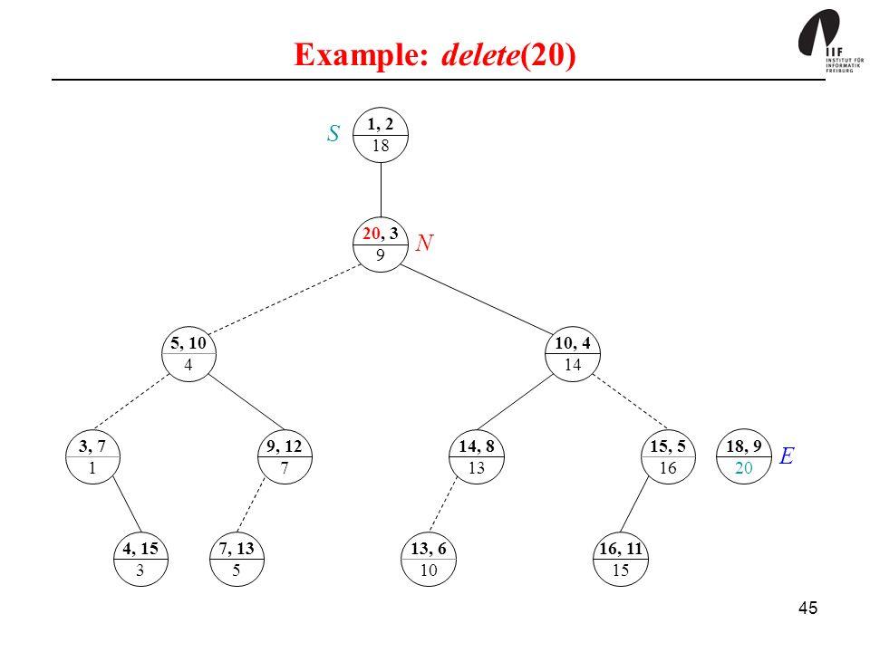Example: delete(20) 1, 2. 18. S. 20, 3. 9. N. 5, 10. 4. 10, 4. 14. 3, 7. 1. 9, 12. 7. 14, 8.