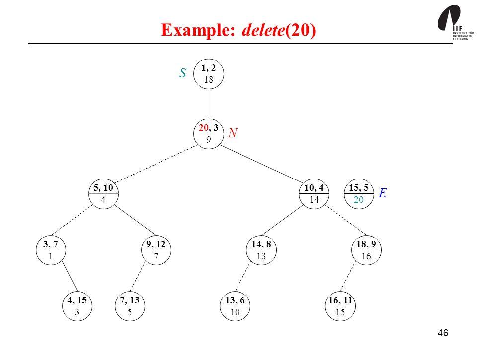 Example: delete(20) 1, 2. 18. S. 20, 3. 9. N. 5, 10. 4. 10, 4. 14. 15, 5. 20. E. 3, 7.
