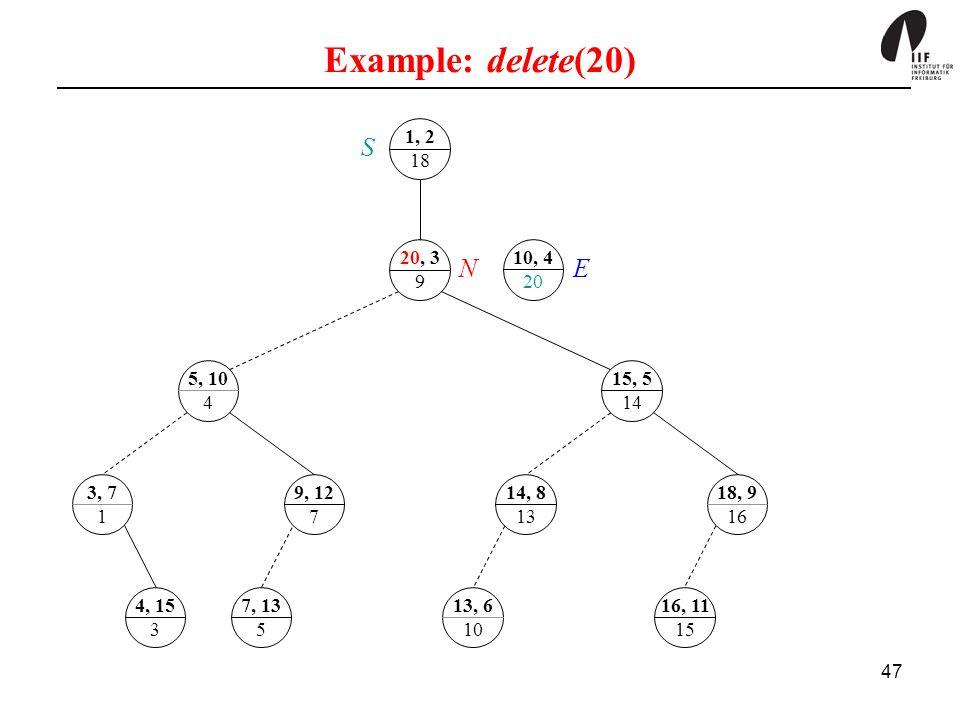 Example: delete(20) 1, 2. 18. S. 20, 3. 9. 10, 4. 20. N. E. 5, 10. 4. 15, 5. 14. 3, 7.