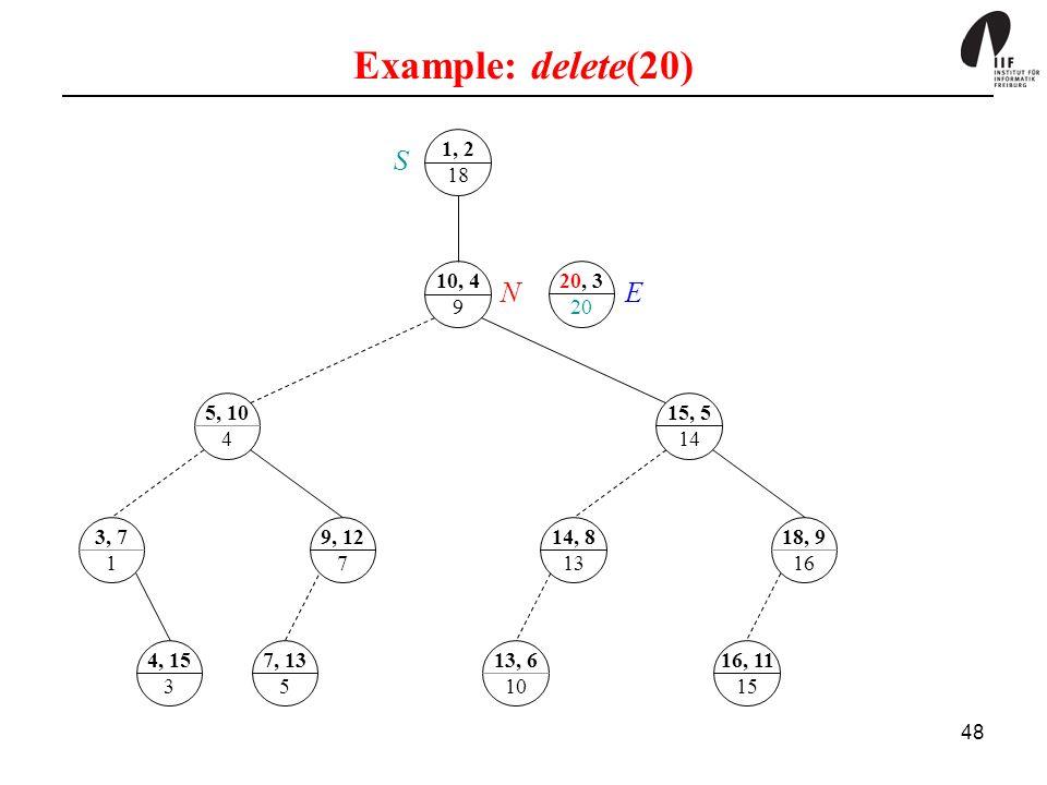 Example: delete(20) 1, 2. 18. S. 10, 4. 9. 20, 3. 20. N. E. 5, 10. 4. 15, 5. 14. 3, 7.