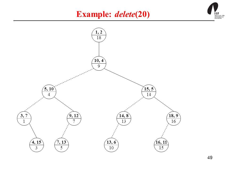 Example: delete(20) 1, 2. 18. 10, 4. 9. 5, 10. 4. 15, 5. 14. 3, 7. 1. 9, 12. 7. 14, 8. 13.