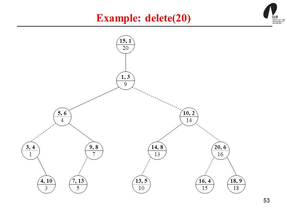 Example: delete(20) 15, 1. 20. 1, 3. 9. 5, 6. 4. 10, 2. 14. 3, 4. 1. 9, 8. 7. 14, 8. 13.