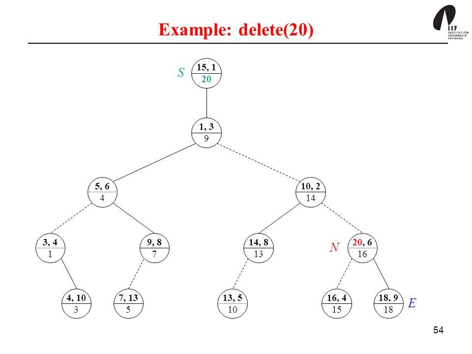 Example: delete(20) 15, 1. 20. S. 1, 3. 9. 5, 6. 4. 10, 2. 14. 3, 4. 1. 9, 8. 7. 14, 8.