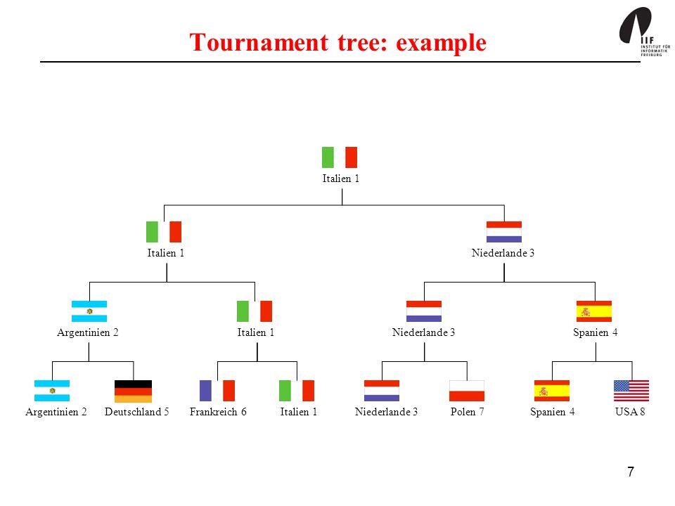 Tournament tree: example