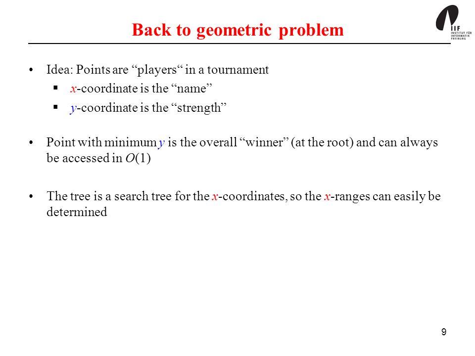 Back to geometric problem
