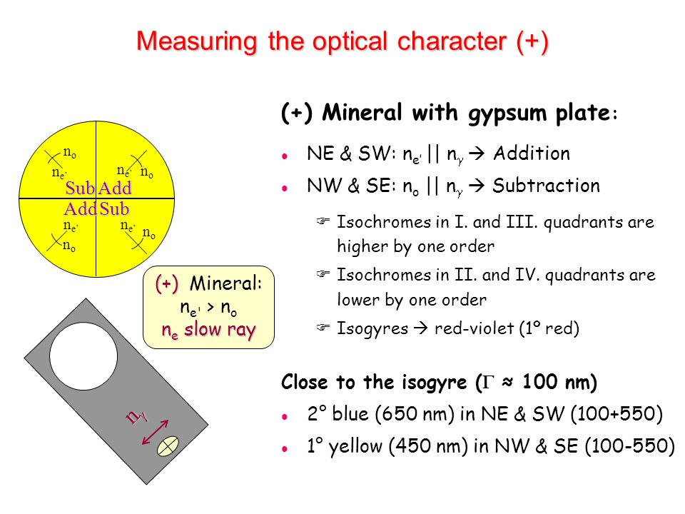 Measuring the optical character (+)