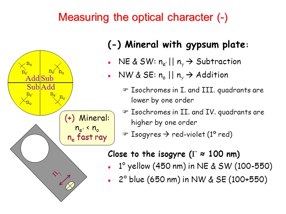 Measuring the optical character (-)