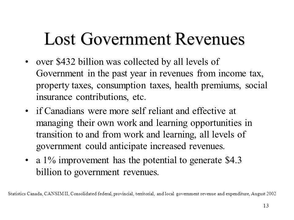 Lost Government Revenues