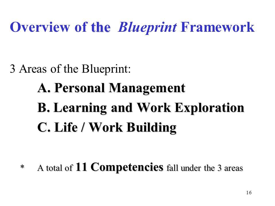 Overview of the Blueprint Framework