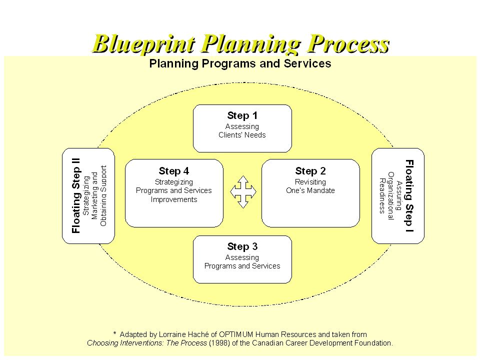 Blueprint Planning Process