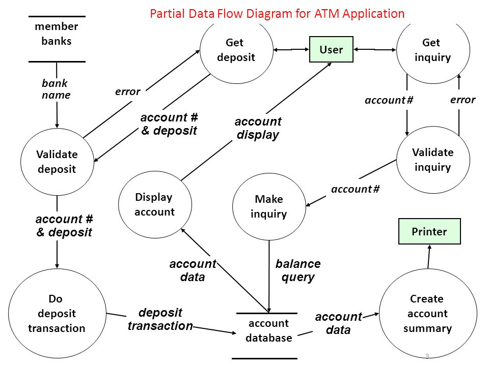Categorization of software architectures ppt video online download partial data flow diagram for atm application ccuart Images