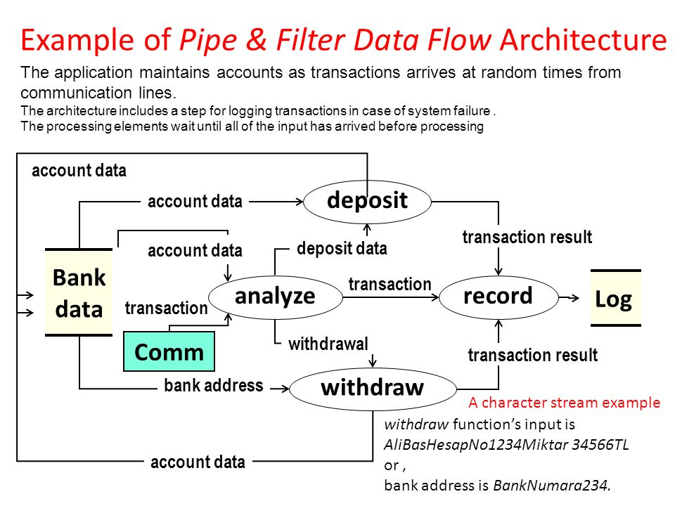 system analysis of enrolment system