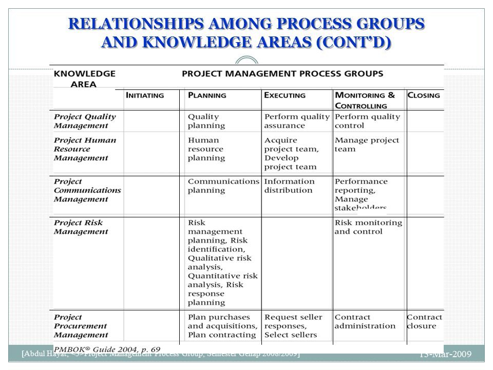 jwd consulting initiating phase Every project manager needs to get started in the initial phase of project management what are the main differences between the two versions of the jwd consulting case study documents similar to chapter 3 written discussion questions skip carousel.
