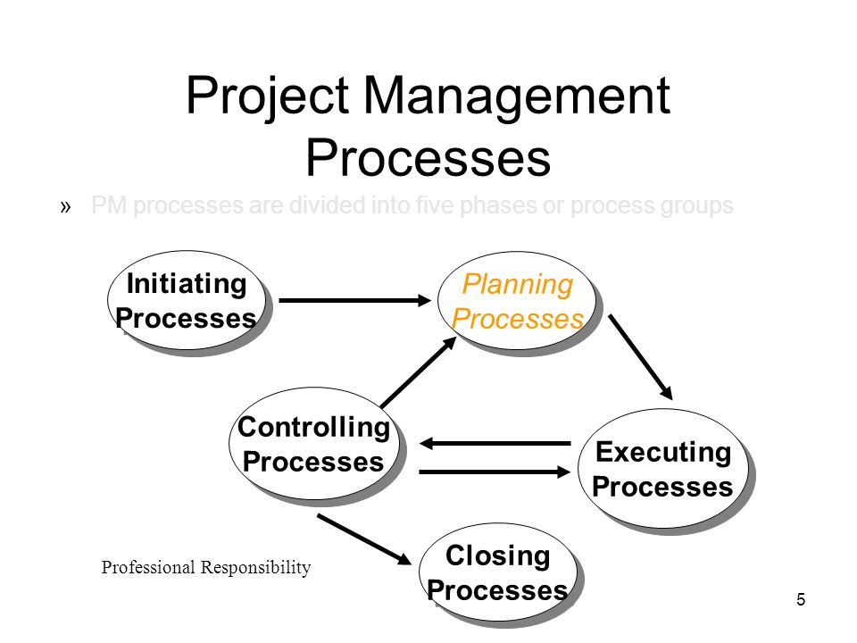 five project management process groups The project management institute's 5 project management process groups and the type of activities that occur within them.
