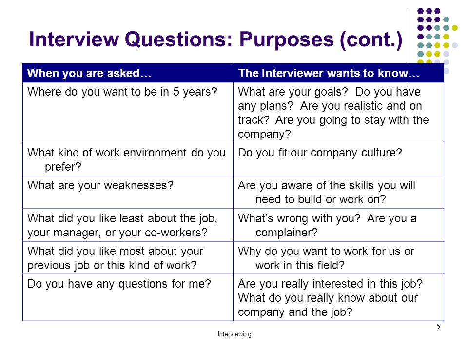 15 Must-Ask Tech Interview Questions