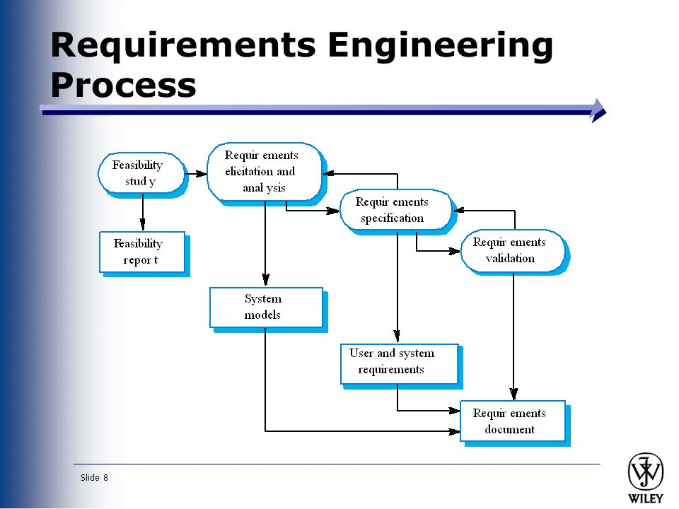 modeling the requirements engineering process