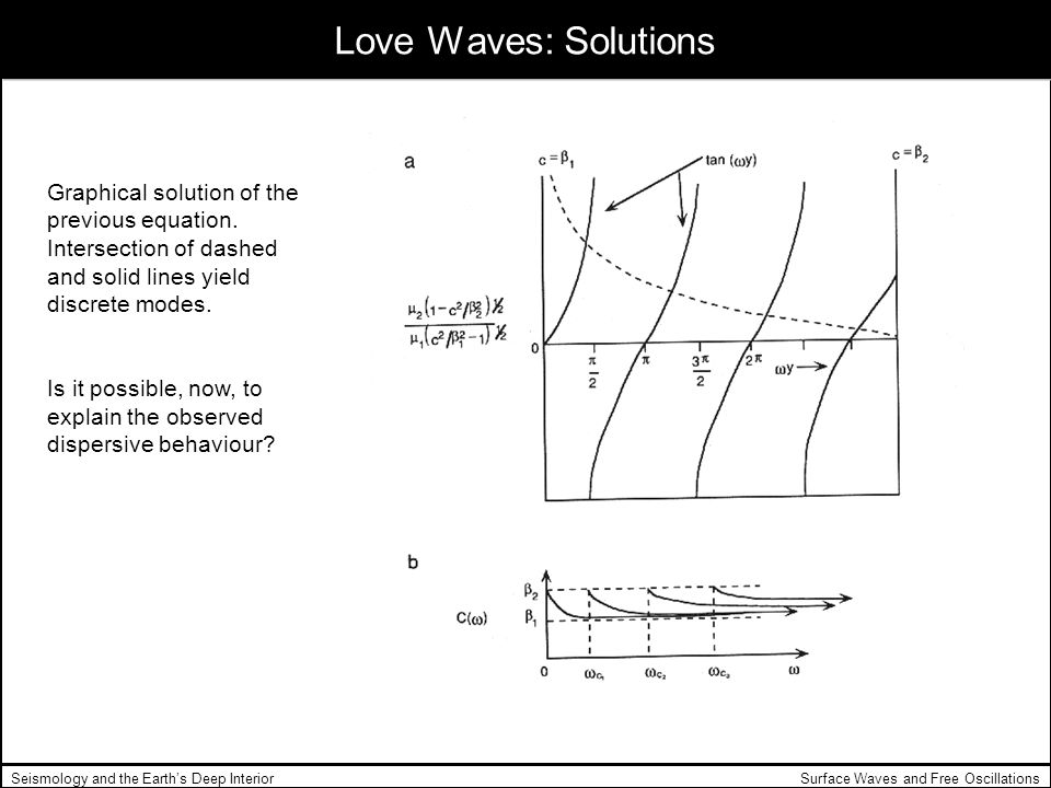 Love Waves: Solutions Graphical solution of the previous equation. Intersection of dashed and solid lines yield discrete modes.