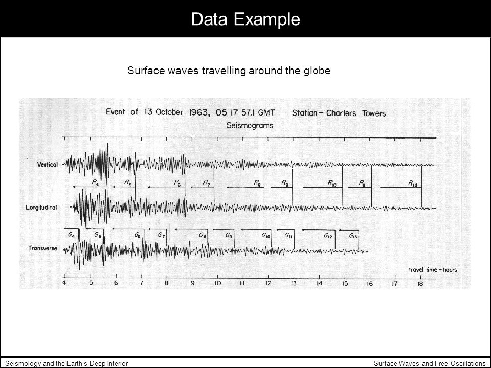 Data Example Surface waves travelling around the globe