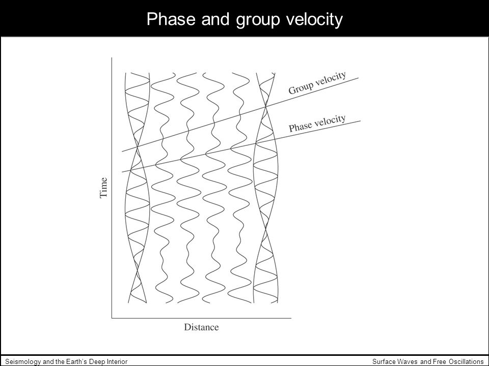 Phase and group velocity