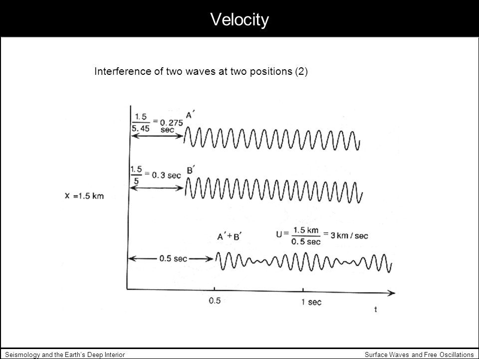 Velocity Interference of two waves at two positions (2)