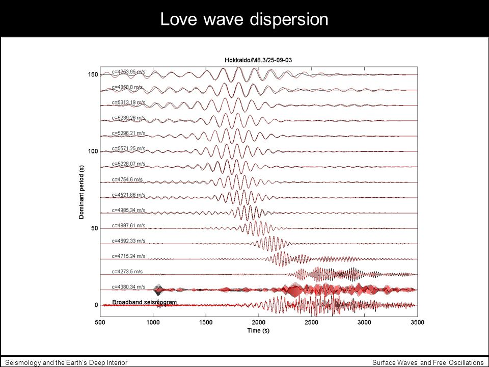 Love wave dispersion Seismology and the Earth's Deep Interior
