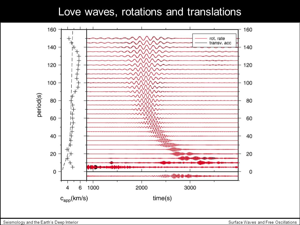 Love waves, rotations and translations