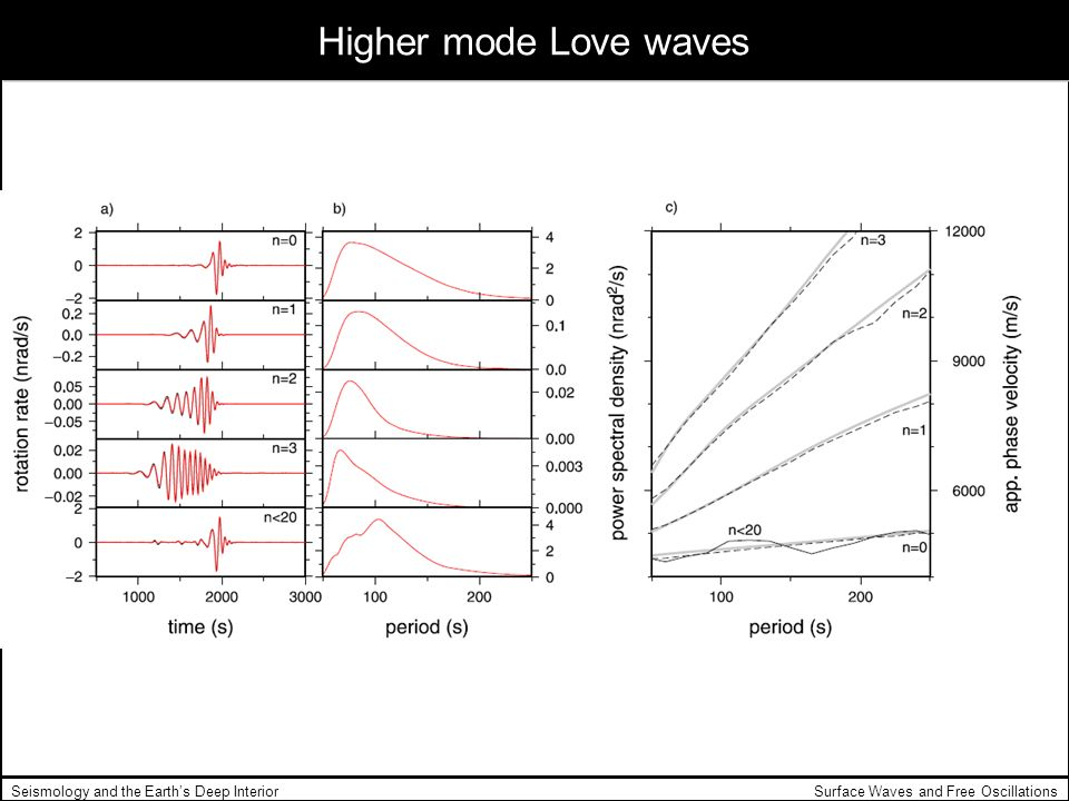Higher mode Love waves Seismology and the Earth's Deep Interior