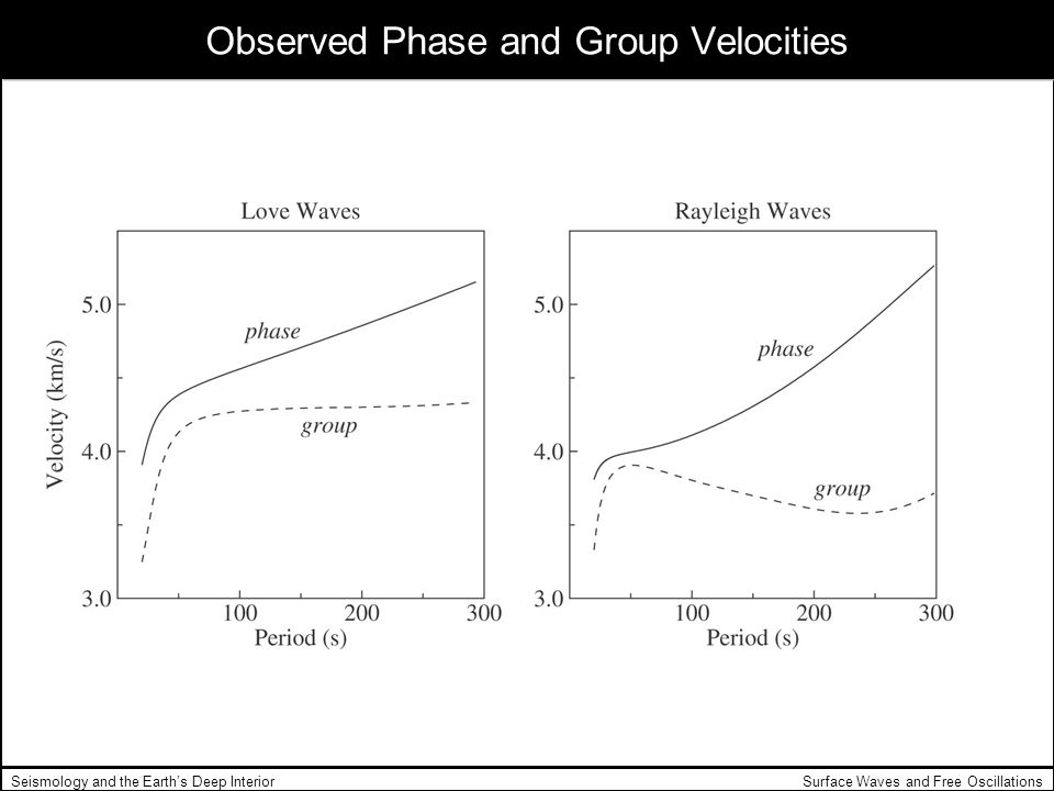 Observed Phase and Group Velocities