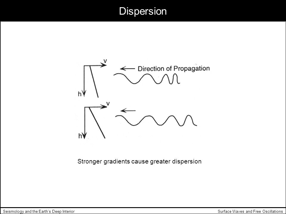 Stronger gradients cause greater dispersion
