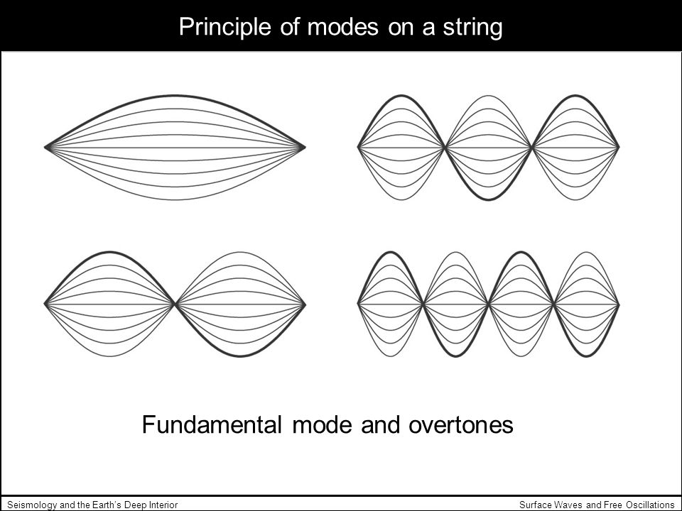 Principle of modes on a string