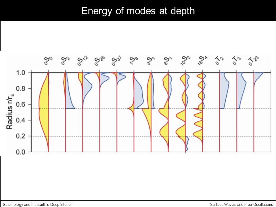 Energy of modes at depth