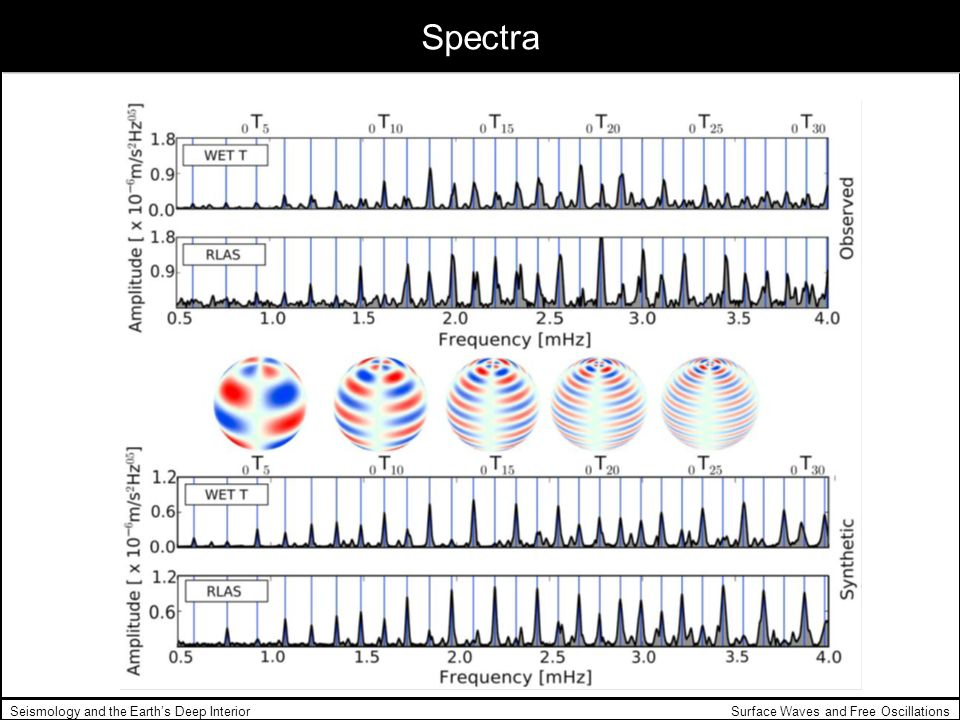Spectra Seismology and the Earth's Deep Interior