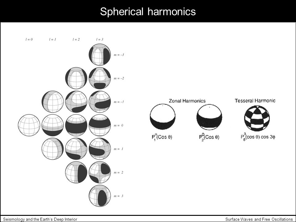 Spherical harmonics Seismology and the Earth's Deep Interior