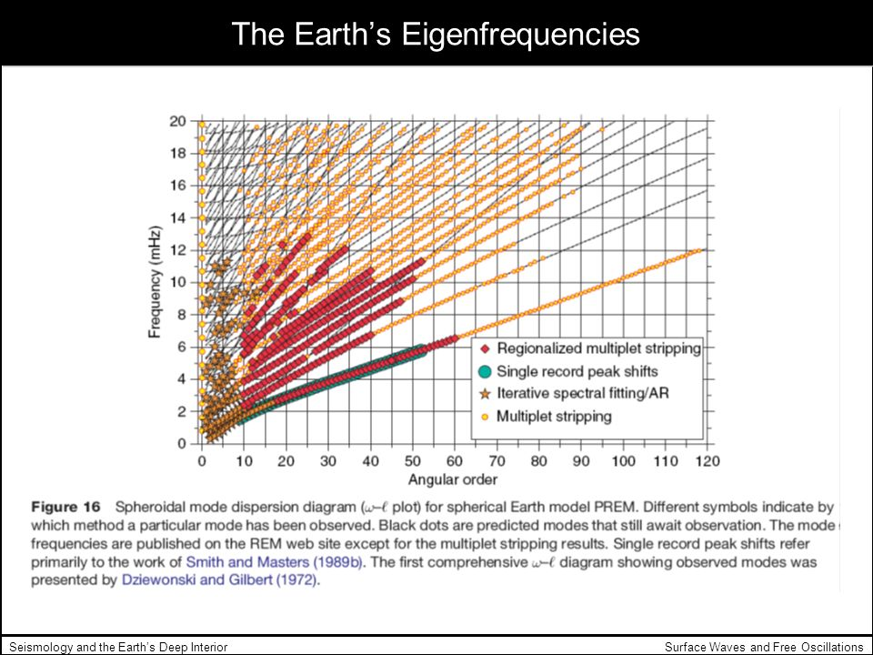 The Earth's Eigenfrequencies
