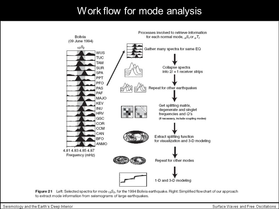 Work flow for mode analysis