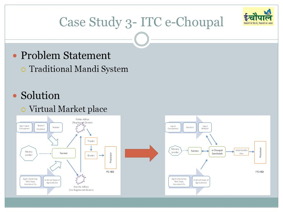 ITC e-Choupal: Corporate Social Responsibility in Rural India HBS Case Analysis