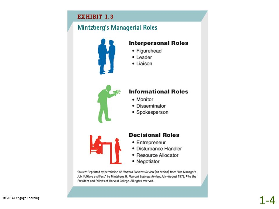 As shown in Exhibit 1.3, Henry Mintzberg developed the idea that managers fulfill three major roles – interpersonal, informational, and decisional roles.