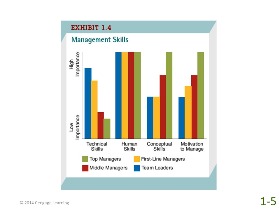 What kinds of skills do good managers have