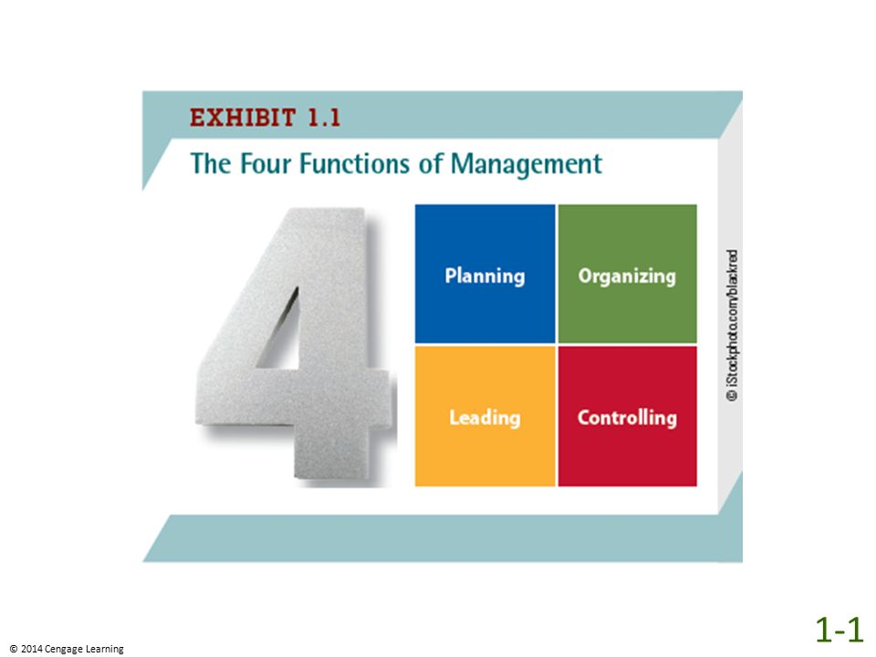 As shown in Exhibit 1.1, there are four basic functions of management: planning, operating, leading, and controlling. Studies indicate that managers who perform these management functions well are more successful, gaining promotions for themselves and profits for their companies.