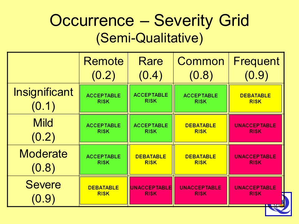 Occurrence – Severity Grid (Semi-Qualitative)
