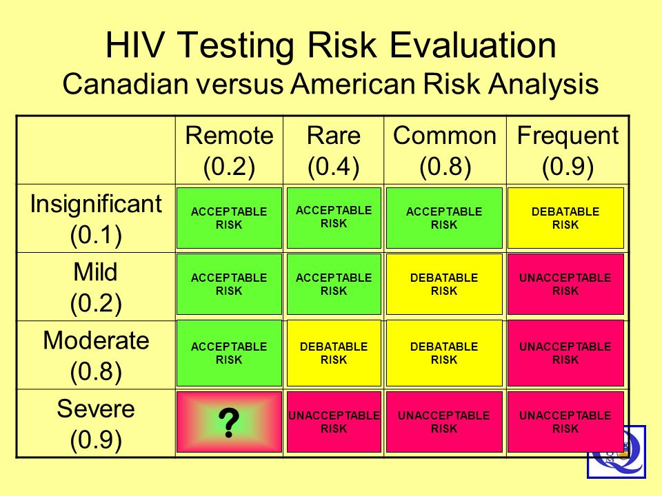 HIV Testing Risk Evaluation Canadian versus American Risk Analysis
