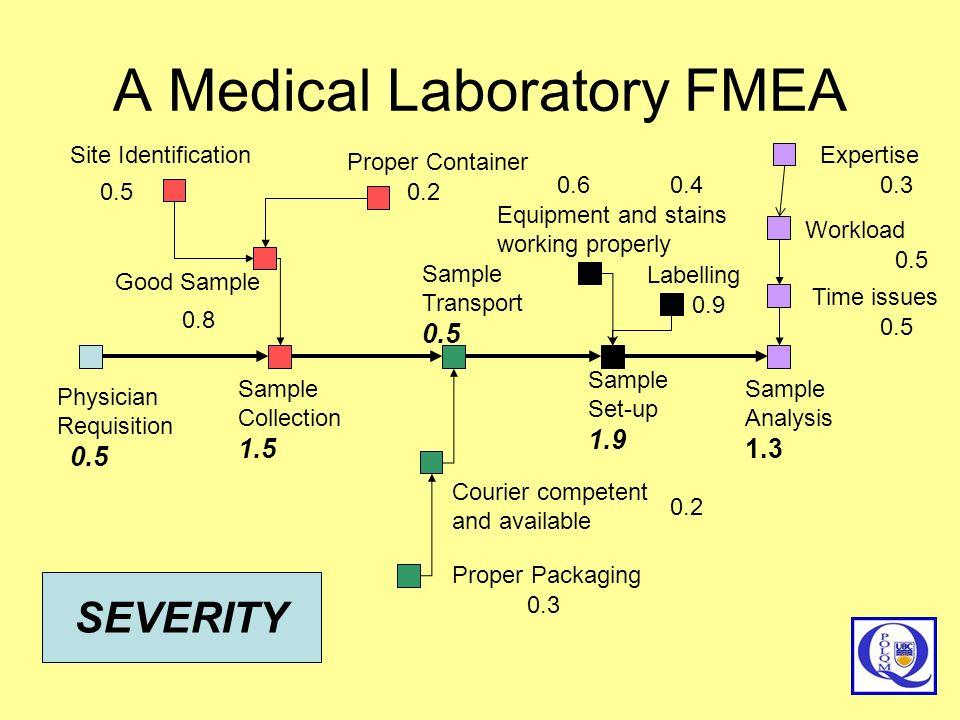A Medical Laboratory FMEA