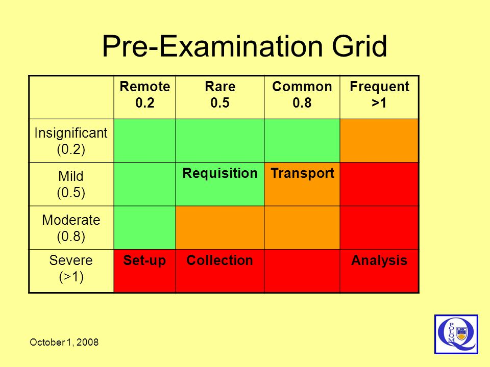 Pre-Examination Grid Remote 0.2 Rare 0.5 Common 0.8 Frequent >1