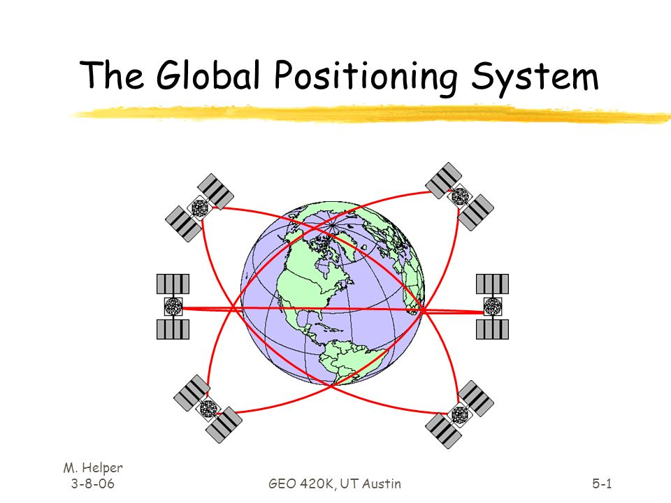 a paper on global positioning system and its merits Chapter 5: land surveying and gps 1 by scanning or digitizing a paper map in general  the global positioning system.