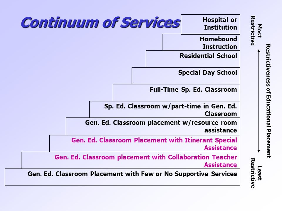 Collaborative Teaching For Special Education ~ Co teaching as a service delivery model ppt video online