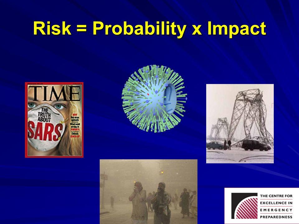 Risk = Probability x Impact