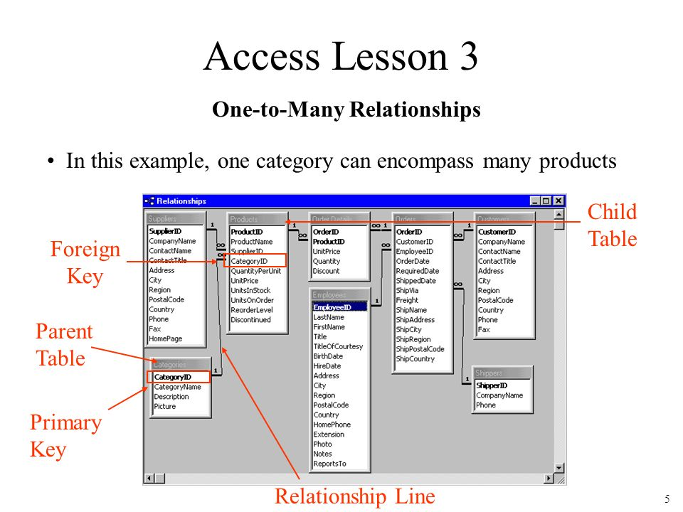 Create a relationship - Access - Foreign key one to many relationship