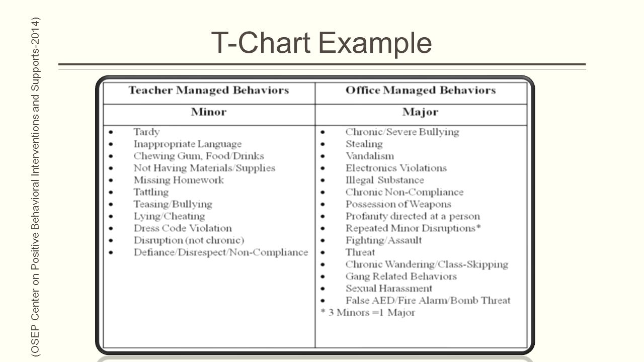Captivating 17 T Chart Example (OSEP Center On Positive Behavioral Interventions And  Supports 2014)  Examples Of T Charts